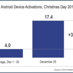 【統計】聖誕節新機啟動、App下載頻率再創新高