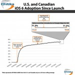 iOS 6的升級率陡增非來自Google Maps