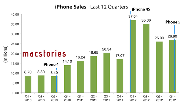 2013-01-09_162729-iPhone Sales