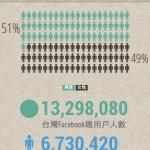【Dimension】Facebook 台灣地區用戶數分布