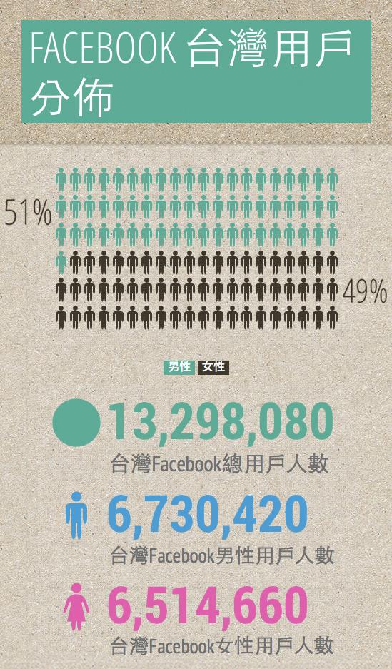 Facebook-Taiwan-user-1
