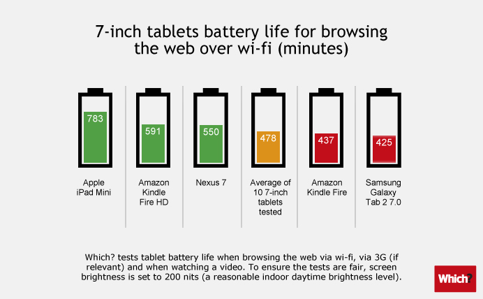 Tablets-battery-7in