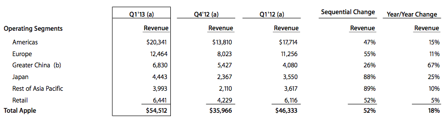 apple-q113-area
