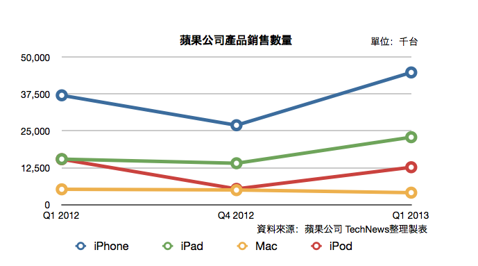 apple-q113-product-numbers