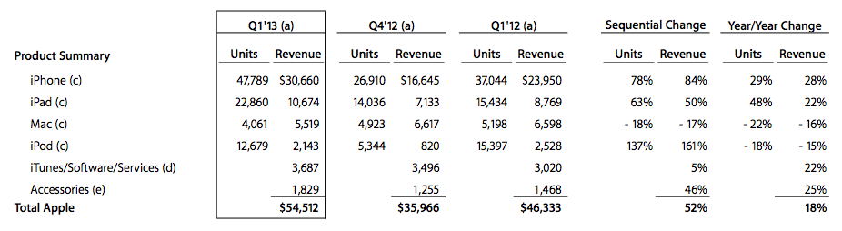 apple-q113-products