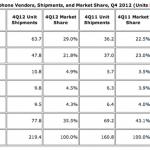 IDC:2012Q4 三星智慧型手機成長達 76%
