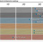KGI 預測 2013年蘋果將有多款 iPhone、iPad