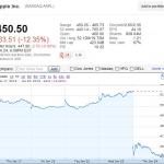 蘋果股價暴跌至450美元眾機構唱衰前景