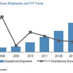 智慧型手機在 2013 邁入成熟期: 高階成長趨緩,中低階將大幅起飛