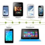 2012年行動運算裝置市場回顧