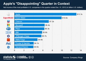 ChartOfTheDay_882_net_income_of_americas_most_profitable_companies__n