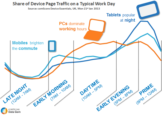 Share-of-Device-Traffic-on-Workday
