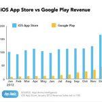 2012 年第四季 iOS app 利潤是 Android 的 3.5 倍
