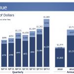 再探 Facebook Q4'12 財報: 行動裝置廣告營收成長率高