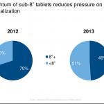 IDC:2013年3C消費十大趨勢 – 數位內容資源整合是王道