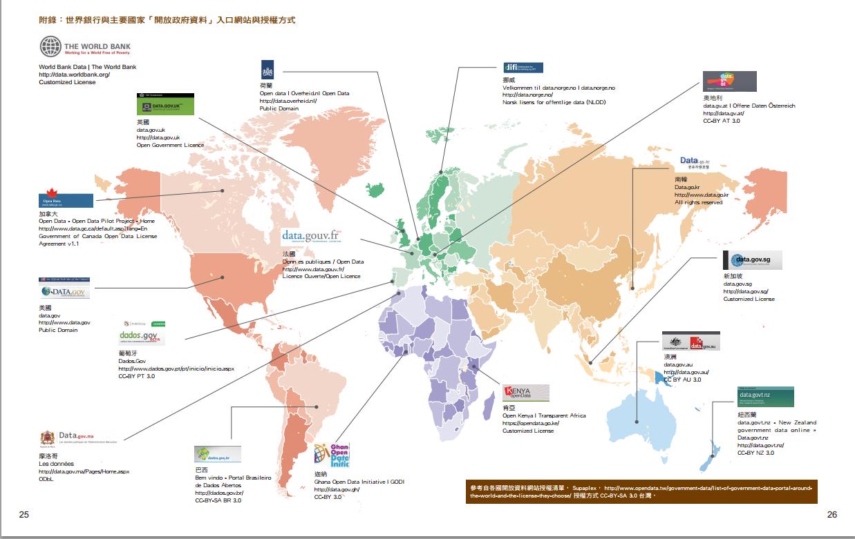 世界各國的開放政府資料入口網站