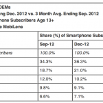 comScore:iPhone 持續保有在美國市場領先地位