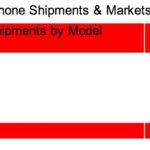 Galaxy S3 2012 年第四季出貨量還少於 iPhone 4S