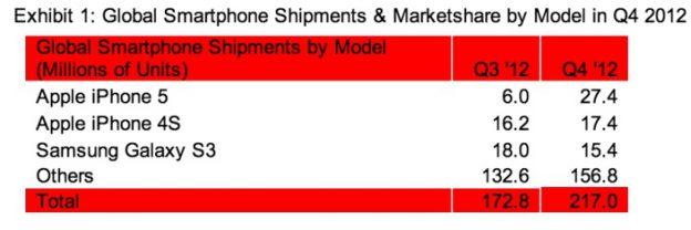 strategy-analytics-feb-2013-1