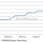 進入寡佔格局的DRAM產業春天,低價平板電腦需求量上看一億台