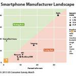 Galaxy S4 還是難以撼動 iPhone 在美市場