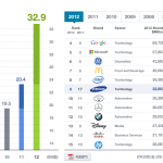 科技品牌成敗靠行銷,三星2012年行銷費用高達110億美元