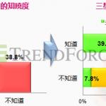 【中國觀察】半數中國 iPhone 使用者有意轉用 Galaxy S Ⅳ