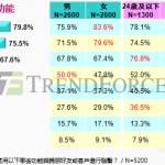 【中國觀察】微信收費,使用者接受度低