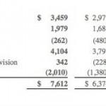 PC 產業下滑但微軟獲利仍提昇