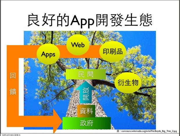 2013-04-16 13_30_11-台灣App應⽤政府(開放)資料現況