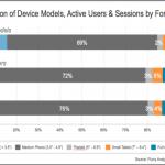 Flurry: 大螢幕的 Phablet 用途相比之下較為平均