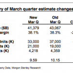 摩根史坦利:蘋果本季銷售除了 iPad 外全面下滑