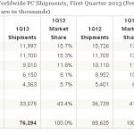 IDC:2013 第一季個人電腦出貨量創 20 年來最大跌幅