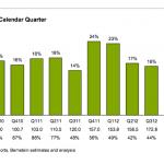 2013 年第三季,iPhone 市占可能只剩個位數