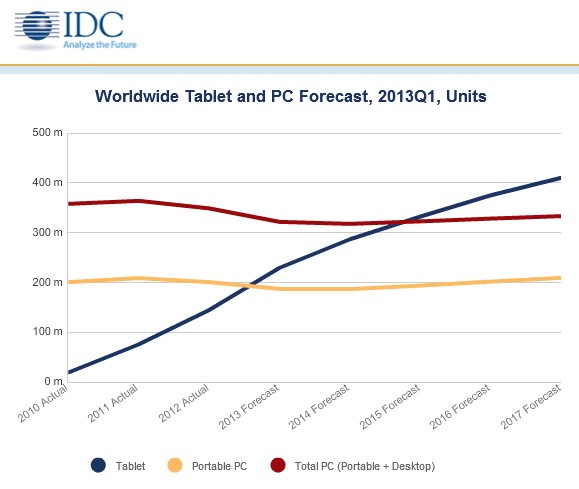 source:IDC
