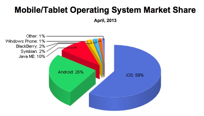 NetApplications-mobile-web-share-Q12013-pie-chart