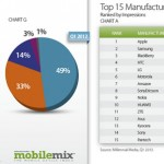 Android 平台在行動廣告曝光次數超越半數比例