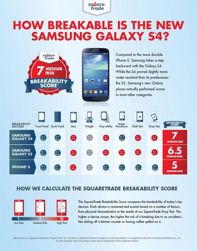 samsung-galaxy-s4-breakability
