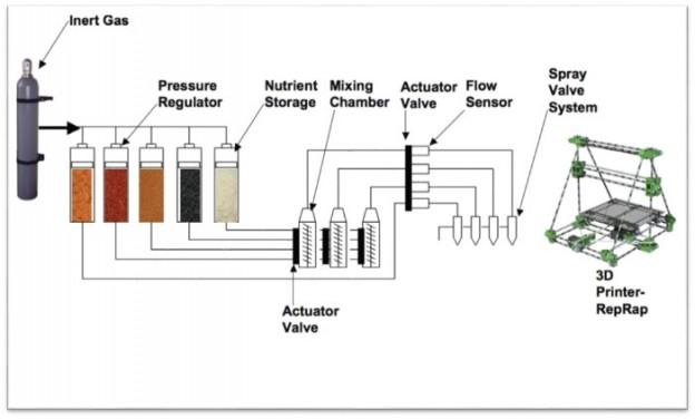 SMRC 的食物複製機流程圖。圖片來源:SMRC