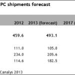 Canalys:2013年平板電腦出貨量將達1.825億台