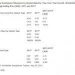 IDC:2013年智慧型手機佔手機出貨量52.2%