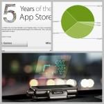 網摘-iPad 5 九月現身?Jelly Bean 終成 Android 主流、免費軟體慶 App Store 五週年、Garmin 推手機 HUD 裝置