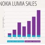 Nokia 2013Q2 手機出貨量較上季成長,但創八年來同期新低