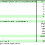 Strategy Analytics:Android市佔率領先iPad近40個百分點