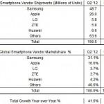 2013Q2全球智慧型手機成長47% 蘋果市佔率降至三年最低