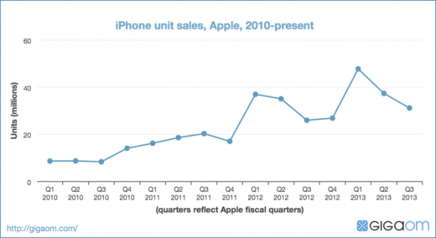 iphone-unit-sales-apple-2010-present-6708231