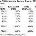 IDC:2013 年第二季全球 PC 出貨量下降 11.4%