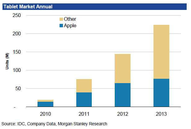 tablet market annual