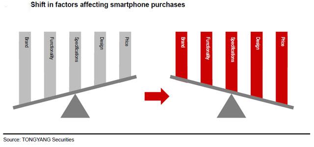 tongyang smartphone mass market 02