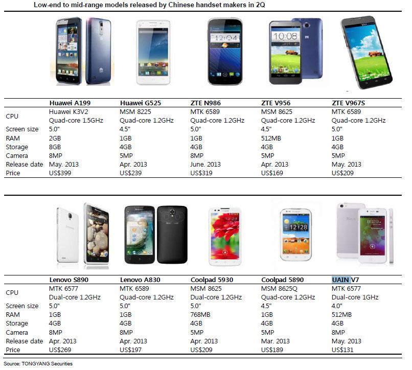 tongyang smartphone mass market 04